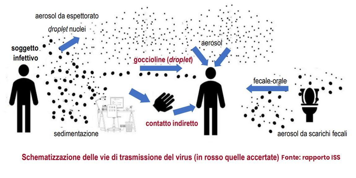 Meccanismo di trasmissione aerea del virus covid secondo ricerca ISS 2020